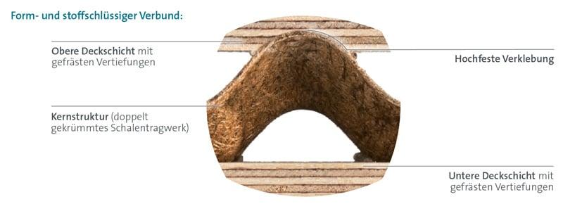 Leichtbauplatte für Möbel lisocore Aufbau
